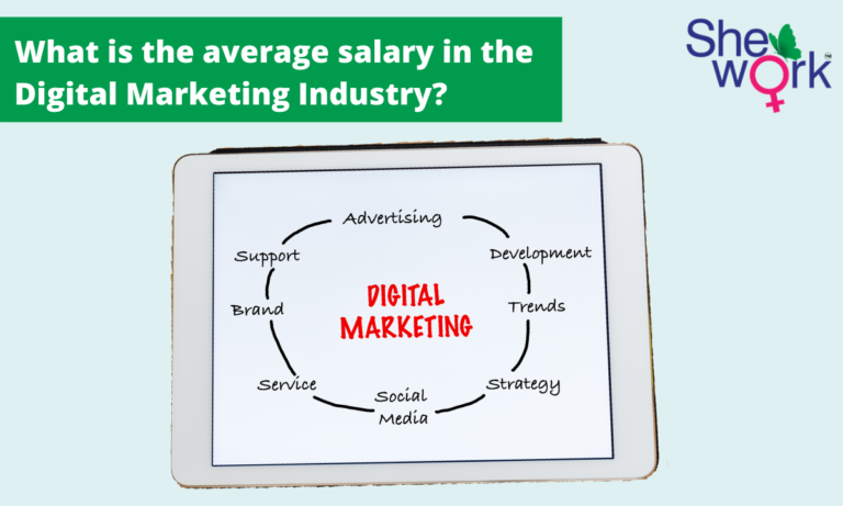 What is the average salary in the Digital Marketing Industry